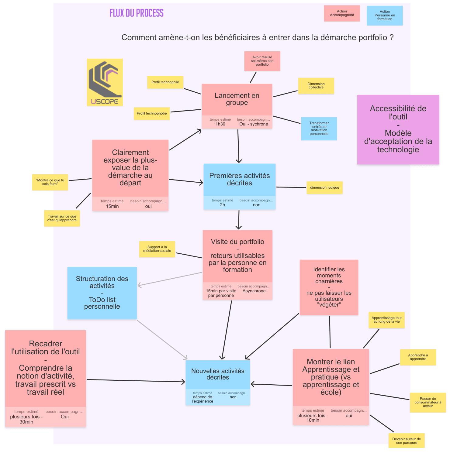 atelier1-process